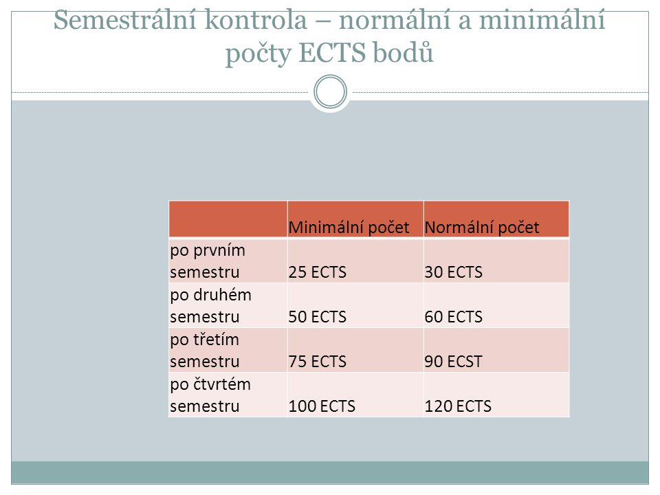 Semestrální kontrola – normální a minimální počty ECTS bodů