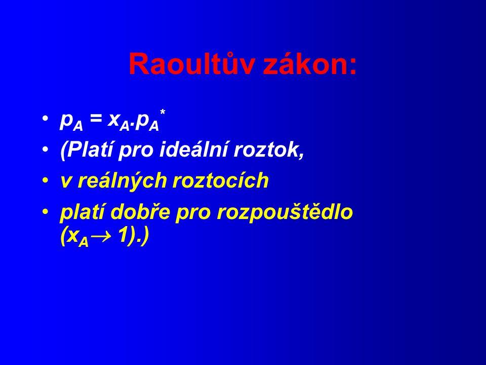 Raoultův zákon: pA = xA.pA* (Platí pro ideální roztok,