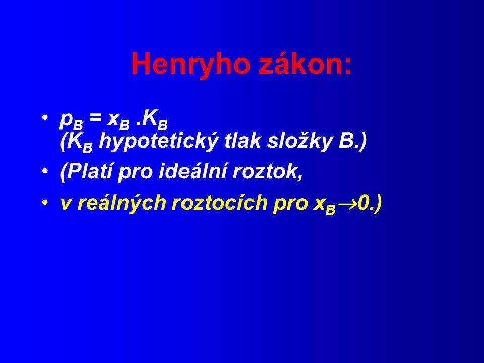 Henryho zákon: pB = xB .KB (KB hypotetický tlak složky B.)