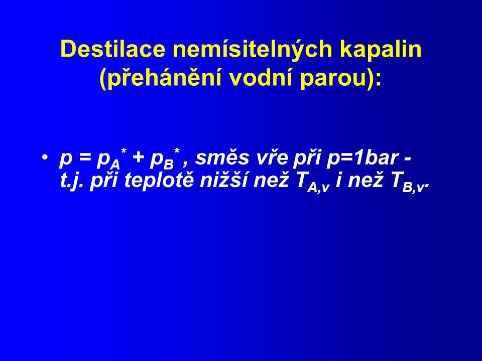 Destilace nemísitelných kapalin (přehánění vodní parou):