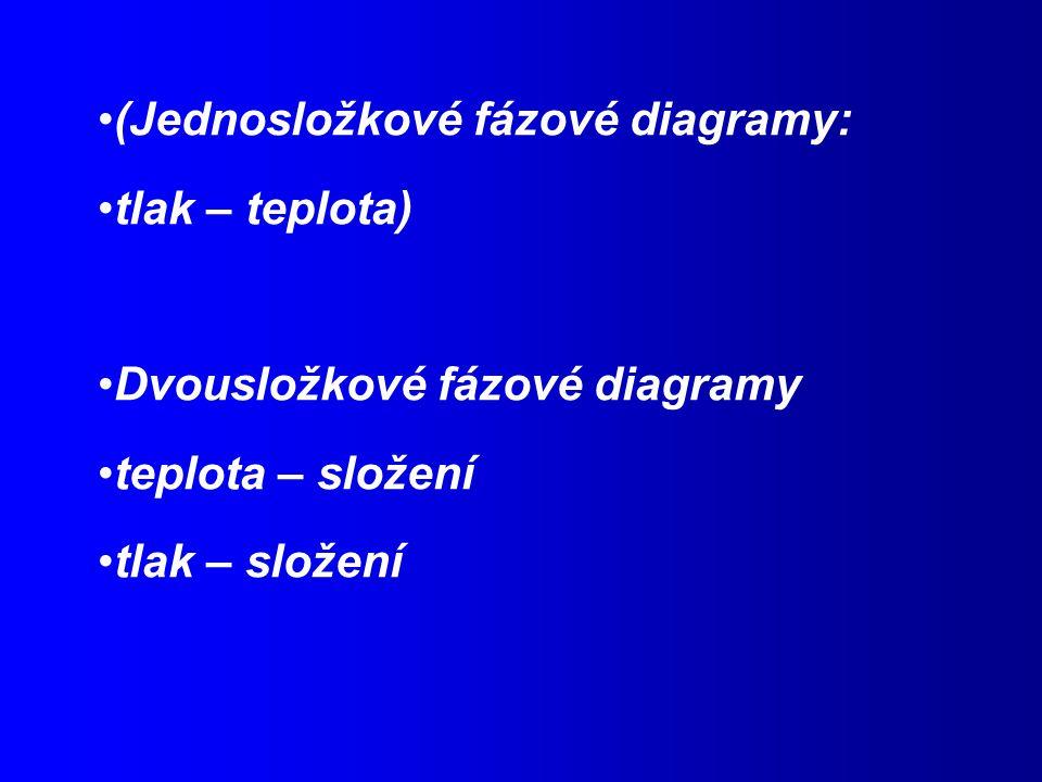 (Jednosložkové fázové diagramy: