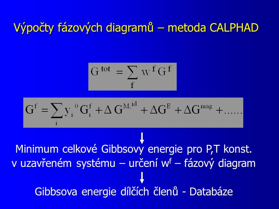 Výpočty fázových diagramů – metoda CALPHAD