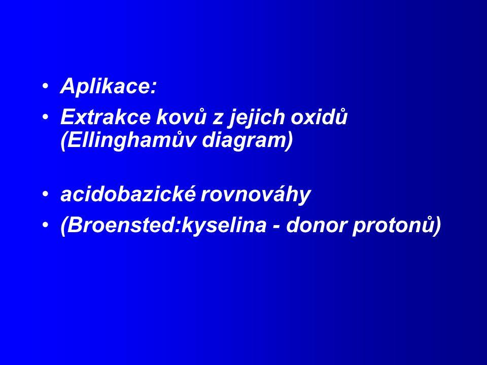 Aplikace: Extrakce kovů z jejich oxidů (Ellinghamův diagram) acidobazické rovnováhy.