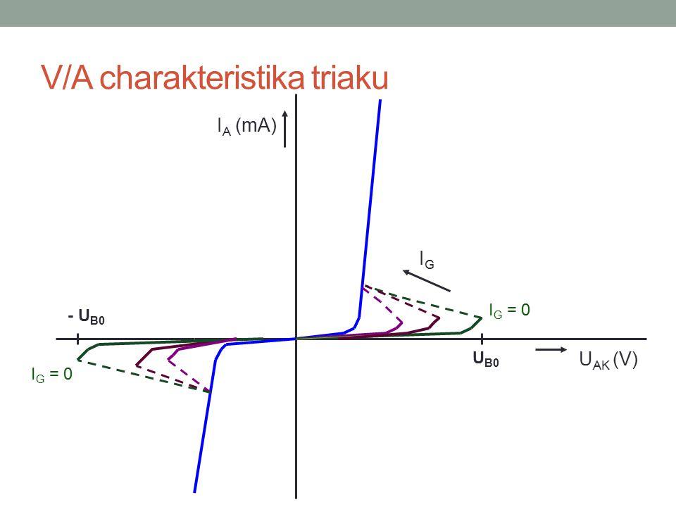 V/A charakteristika triaku