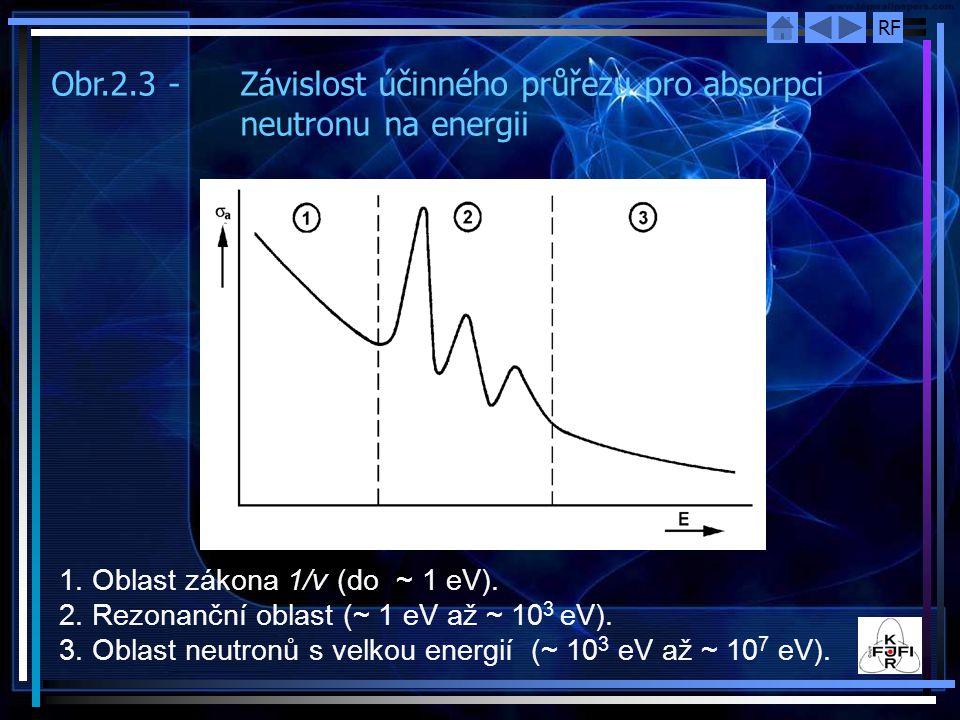 Obr.2.3 - Závislost účinného průřezu pro absorpci neutronu na energii