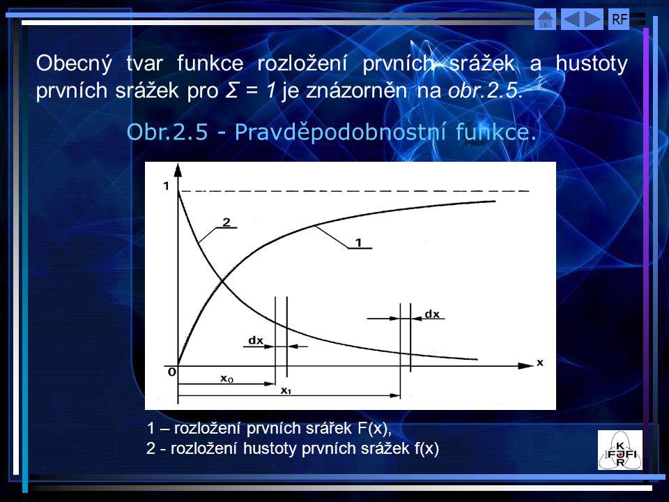 Obr.2.5 - Pravděpodobnostní funkce.