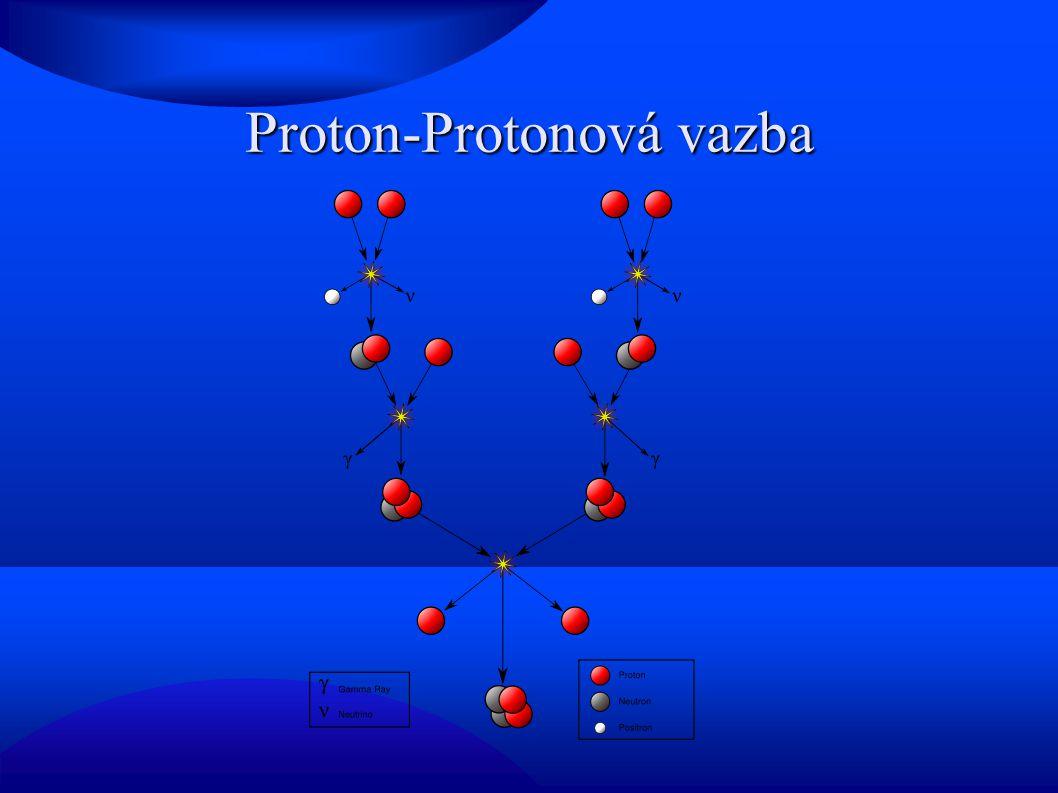 Proton-Protonová vazba