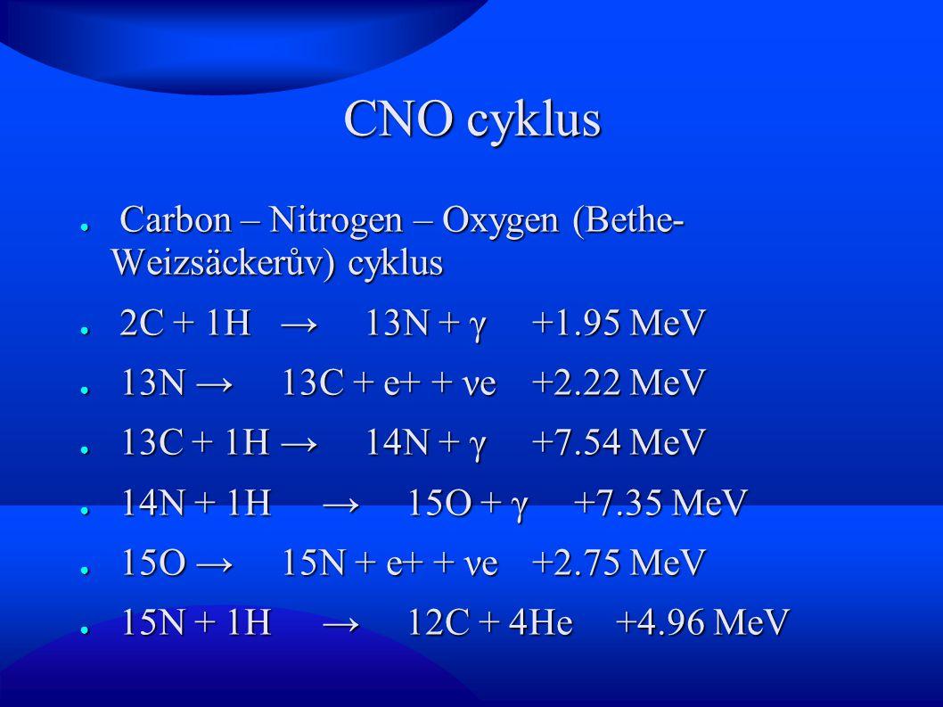 CNO cyklus Carbon – Nitrogen – Oxygen (Bethe- Weizsäckerův) cyklus