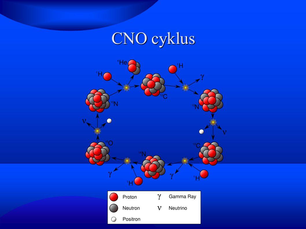 CNO cyklus