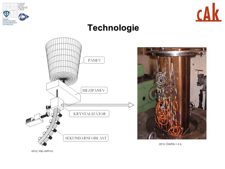 Technologie MESI 2006/2007 1st lecture zdroj: Dasfos, v.o.s.