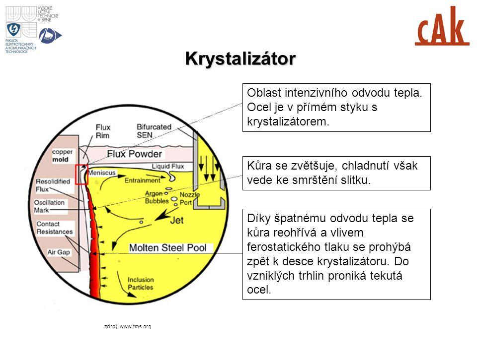 MESI 2006/2007 1st lecture Krystalizátor. Oblast intenzivního odvodu tepla. Ocel je v přímém styku s krystalizátorem.