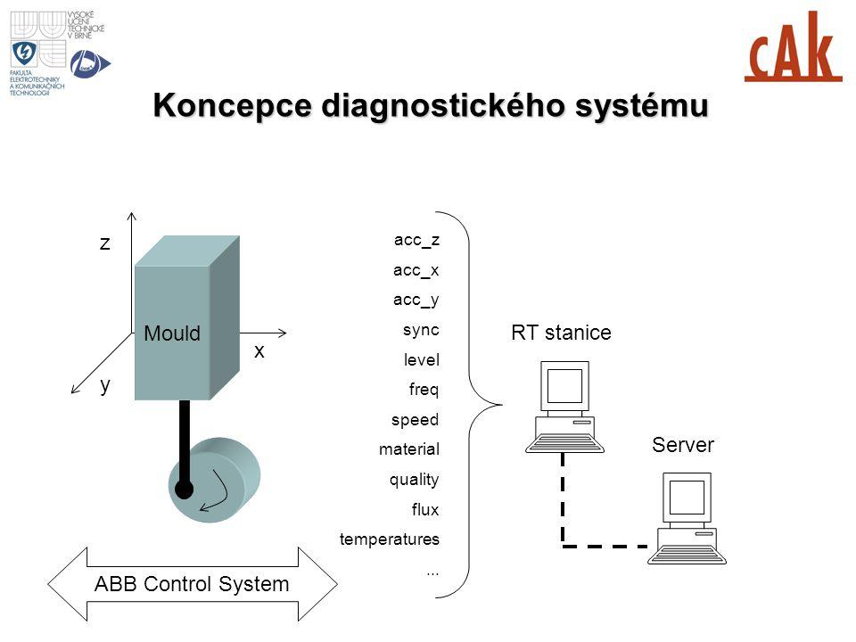 Koncepce diagnostického systému