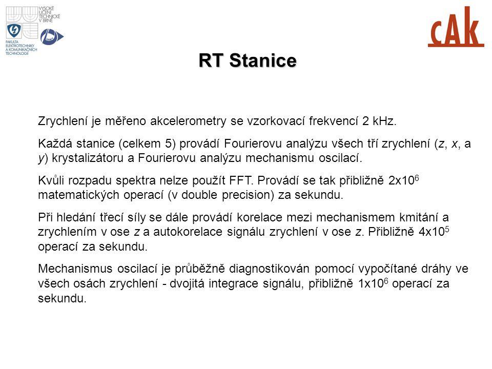 MESI 2006/2007 1st lecture RT Stanice. Zrychlení je měřeno akcelerometry se vzorkovací frekvencí 2 kHz.