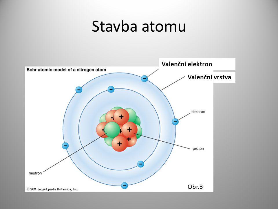 Stavba atomu Valenční elektron Valenční vrstva Obr.3