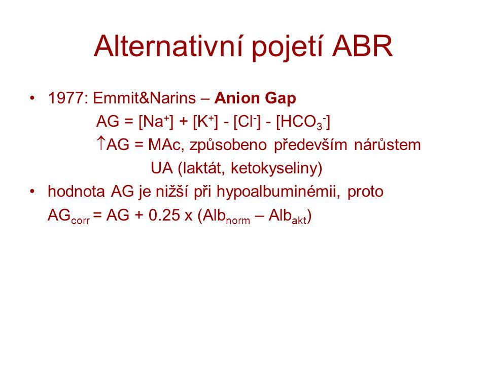 Alternativní pojetí ABR