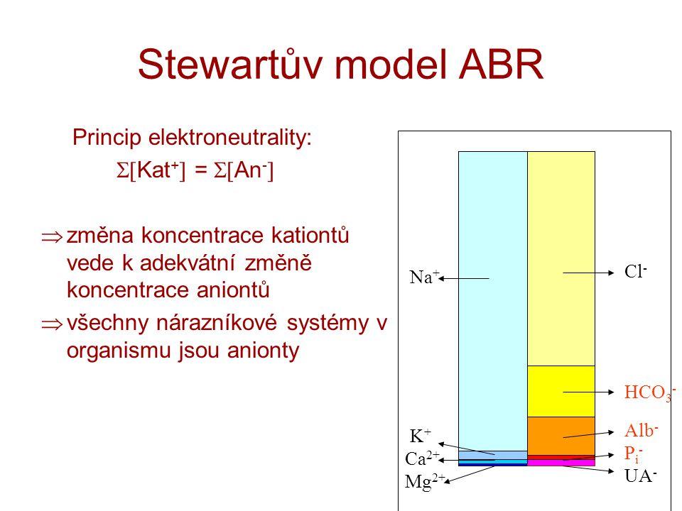 Stewartův model ABR Princip elektroneutrality: Kat+ = An-