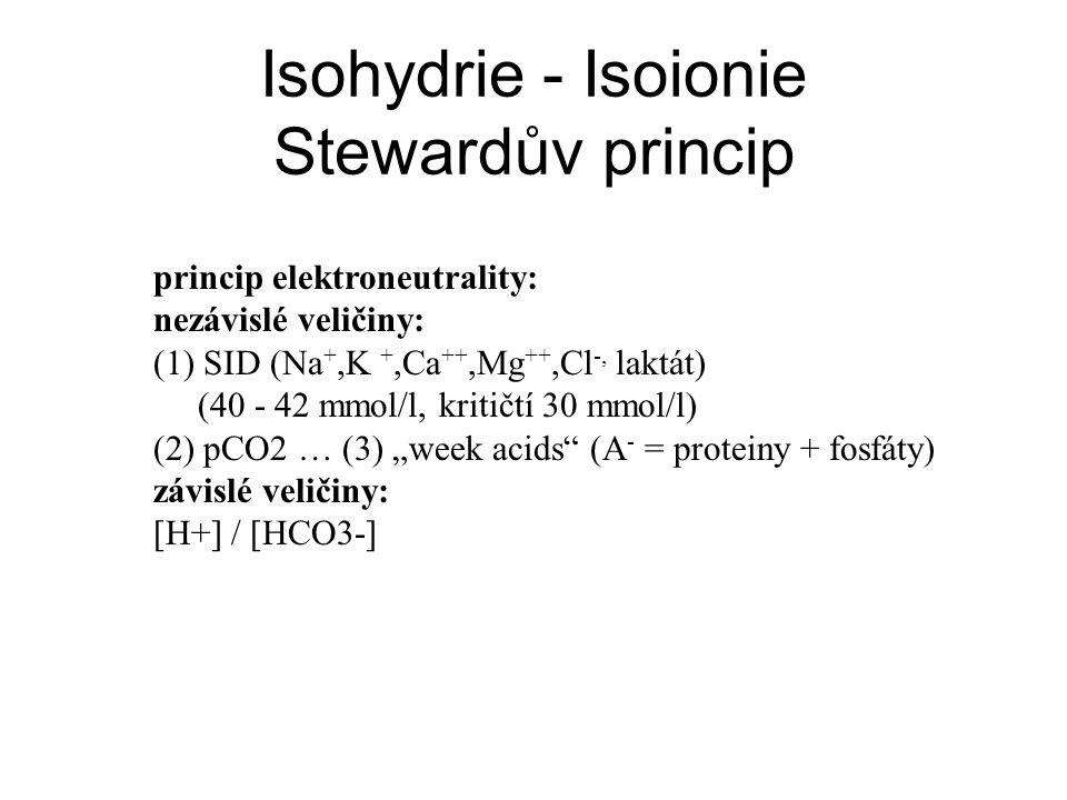 Isohydrie - Isoionie Stewardův princip