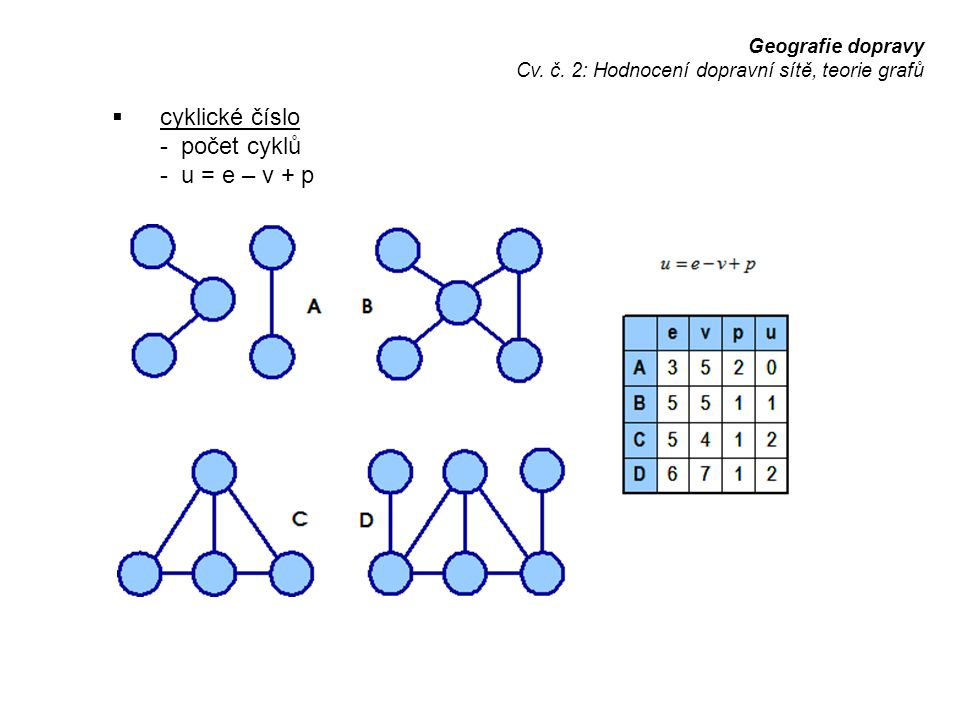 cyklické číslo - počet cyklů - u = e – v + p Geografie dopravy