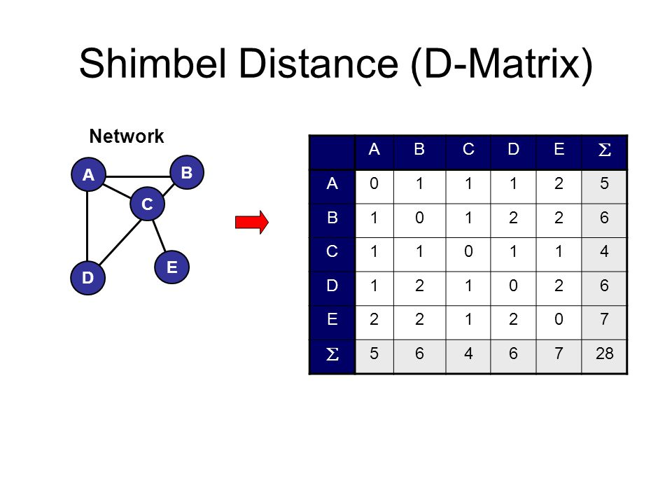 Shimbel Distance (D-Matrix)