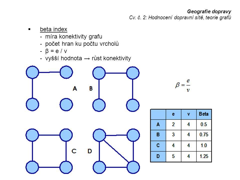 - míra konektivity grafu - počet hran ku počtu vrcholů - β = e / v