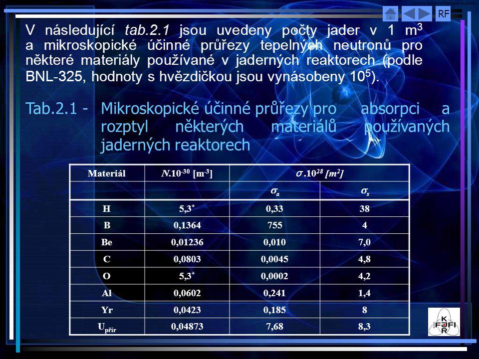 V následující tab.2.1 jsou uvedeny počty jader v 1 m3 a mikroskopické účinné průřezy tepelných neutronů pro některé materiály používané v jaderných reaktorech (podle BNL-325, hodnoty s hvězdičkou jsou vynásobeny 105).