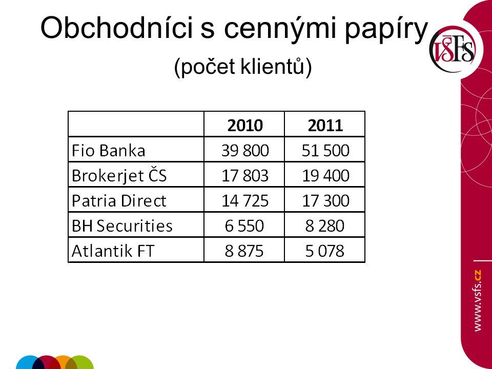 Obchodníci s cennými papíry (počet klientů)
