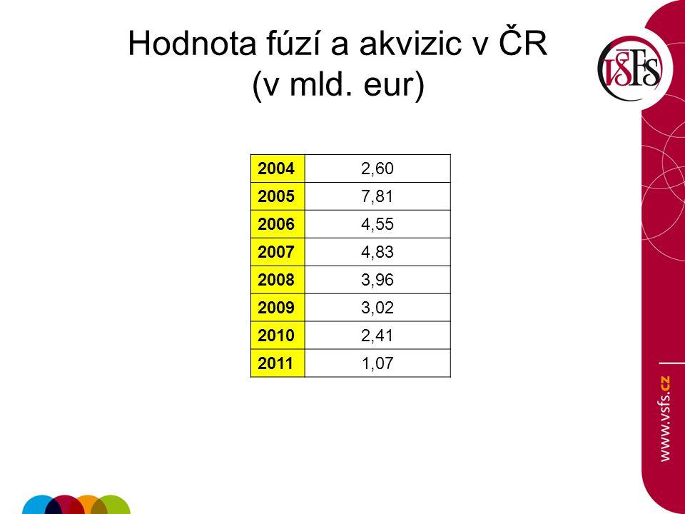 Hodnota fúzí a akvizic v ČR (v mld. eur)