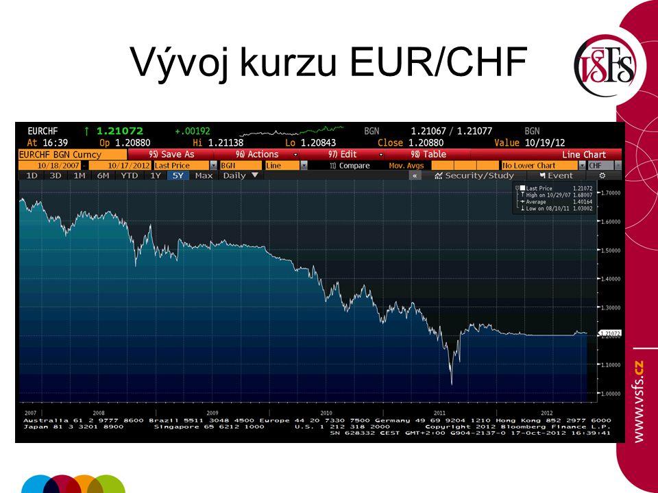 Vývoj kurzu EUR/CHF