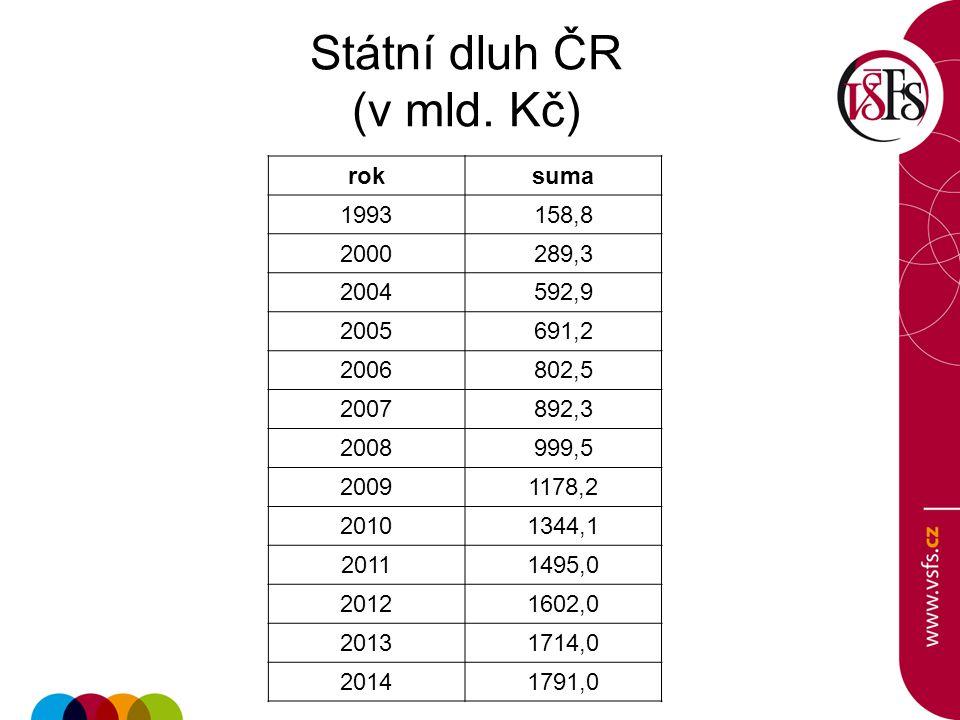Státní dluh ČR (v mld. Kč)