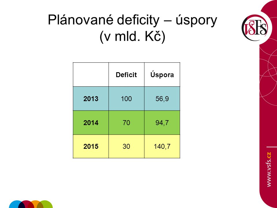 Plánované deficity – úspory (v mld. Kč)