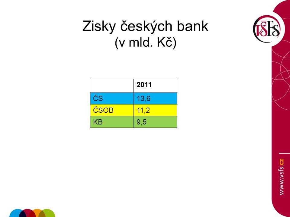 Zisky českých bank (v mld. Kč)