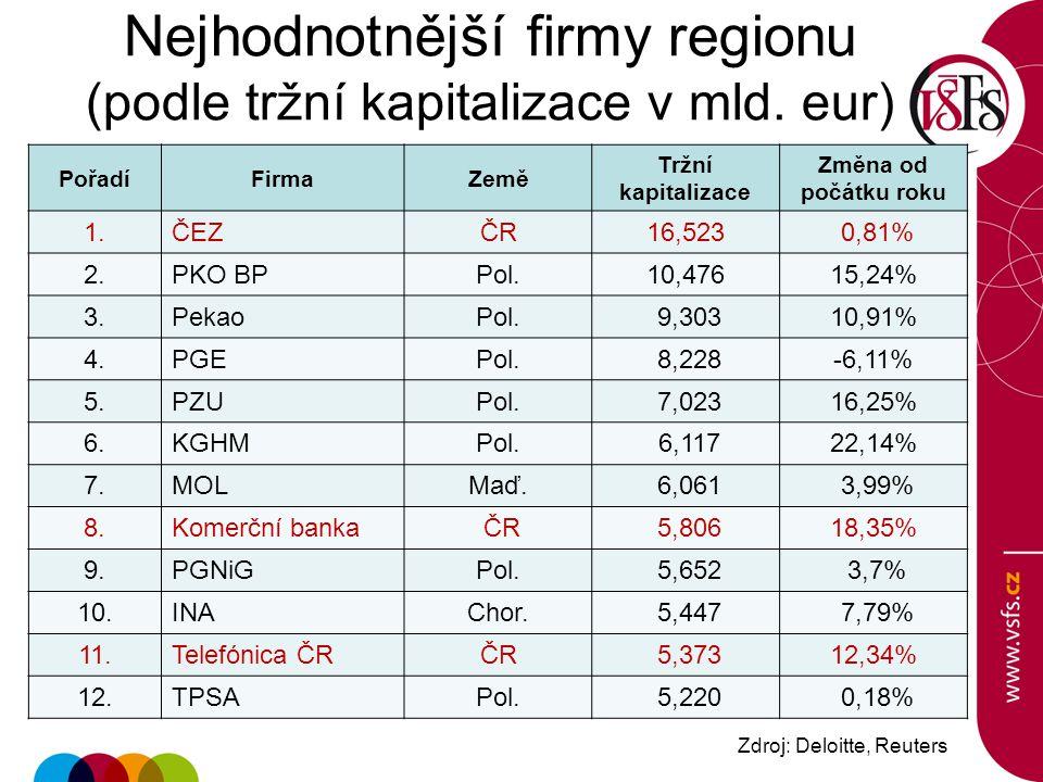 Nejhodnotnější firmy regionu (podle tržní kapitalizace v mld. eur)