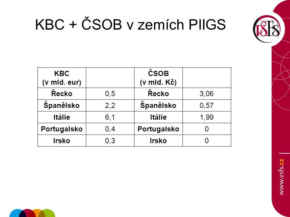 KBC + ČSOB v zemích PIIGS