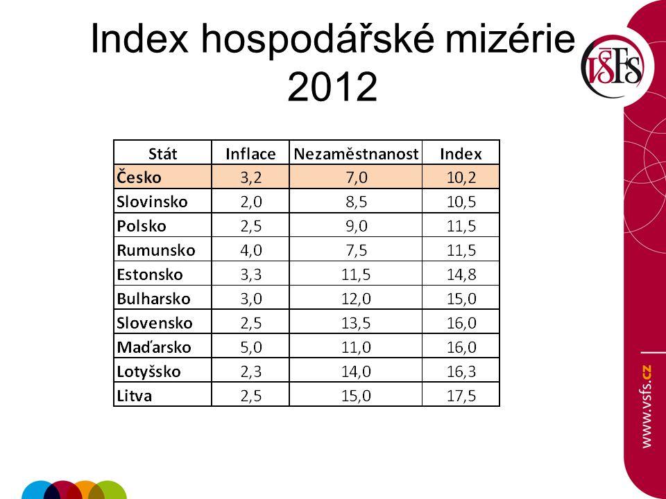 Index hospodářské mizérie 2012