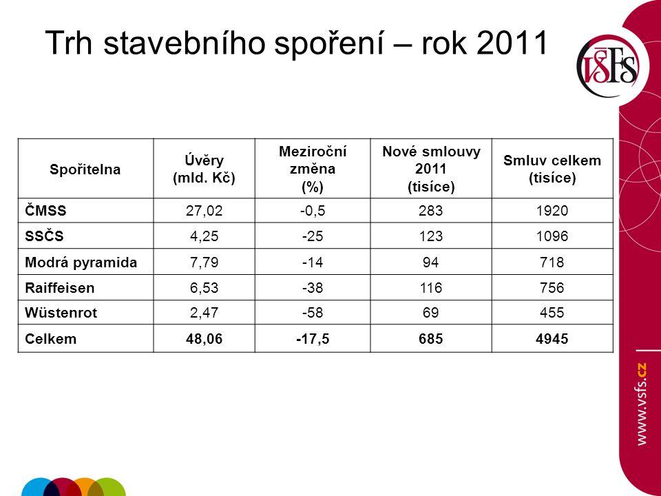 Trh stavebního spoření – rok 2011