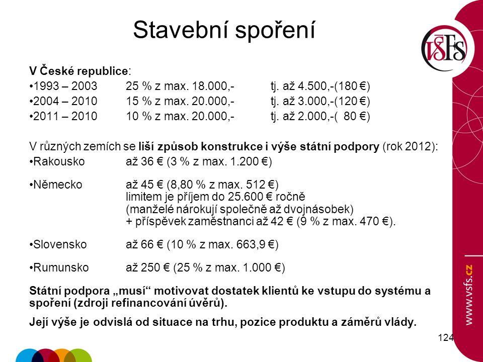 Stavební spoření V České republice: