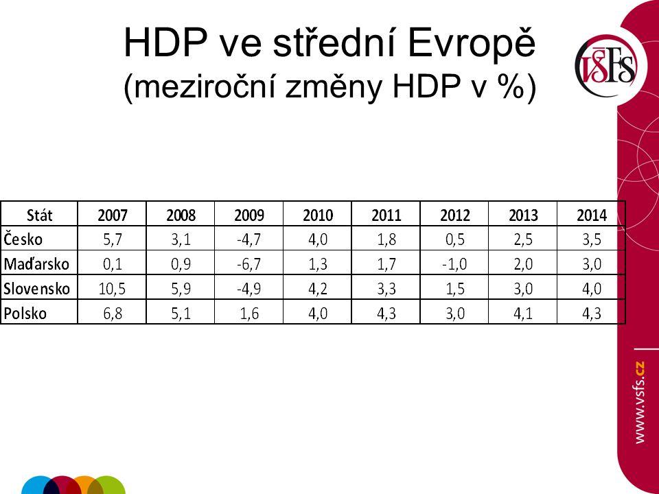 HDP ve střední Evropě (meziroční změny HDP v %)