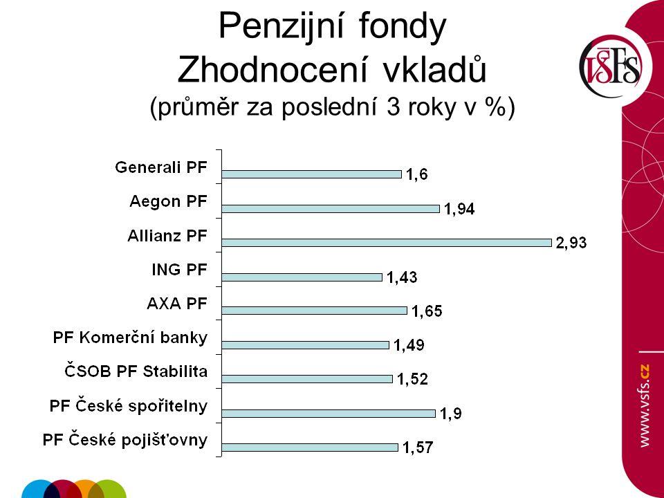 Penzijní fondy Zhodnocení vkladů (průměr za poslední 3 roky v %)
