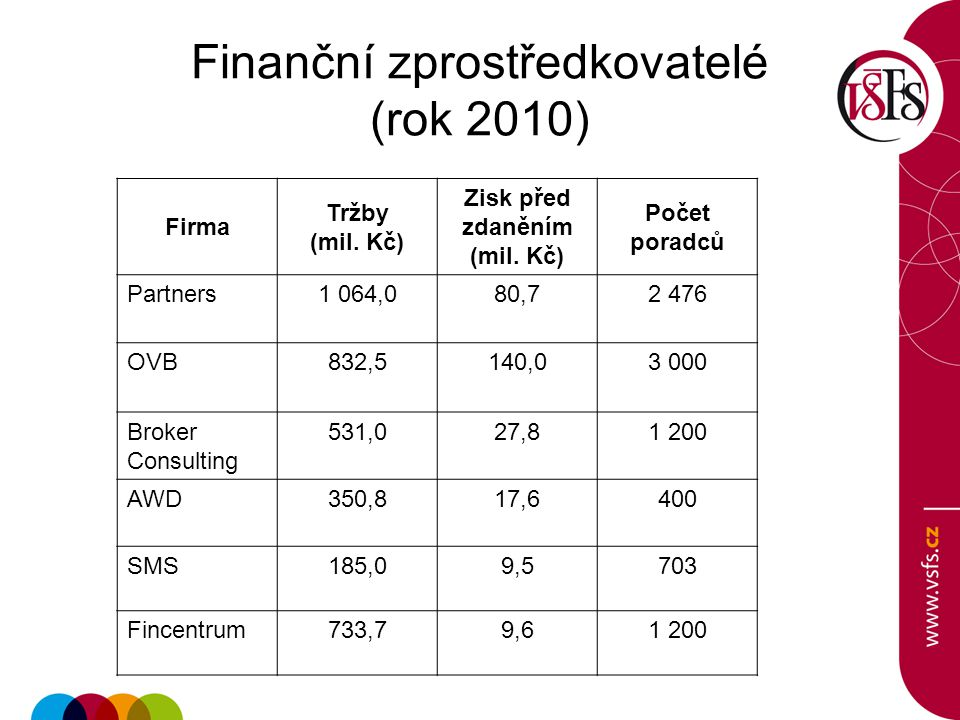 Finanční zprostředkovatelé (rok 2010)