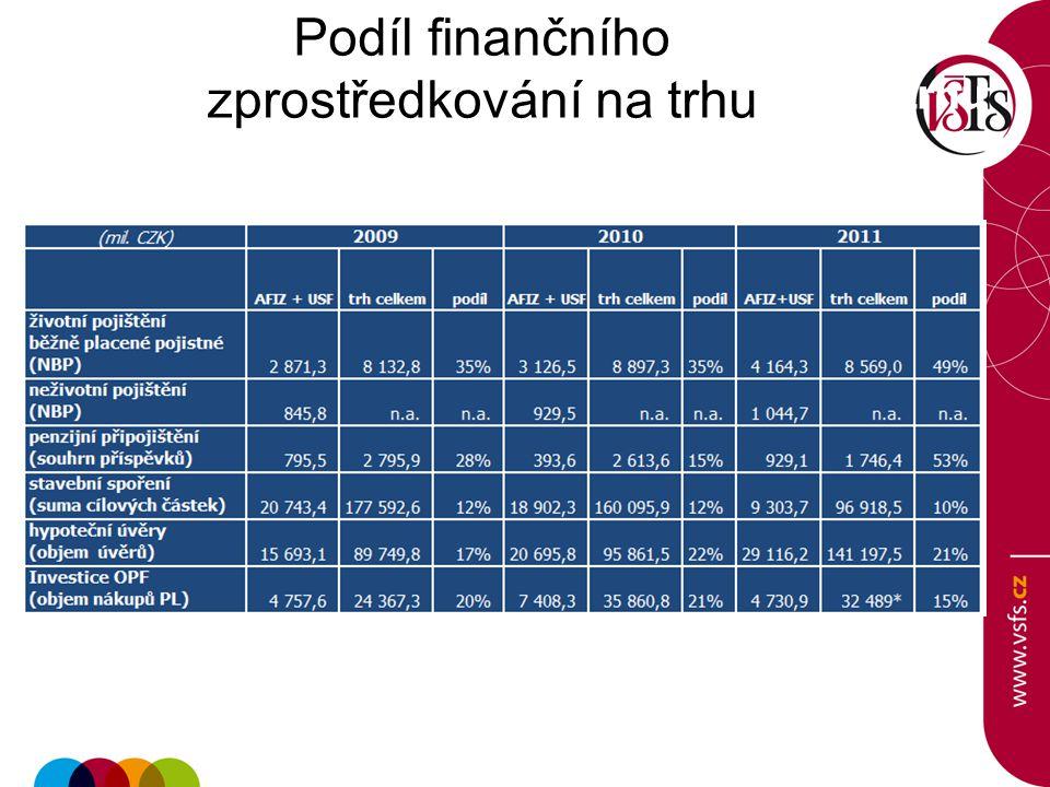 Podíl finančního zprostředkování na trhu