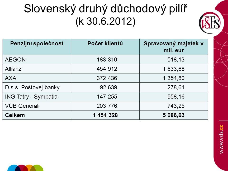 Slovenský druhý důchodový pilíř (k 30.6.2012)