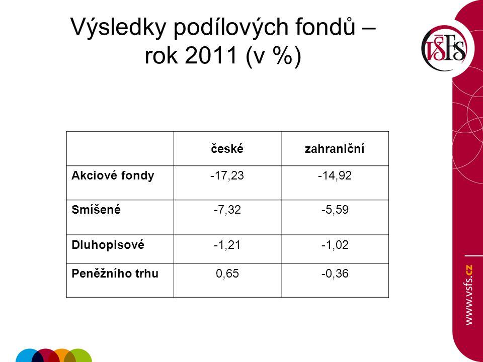 Výsledky podílových fondů – rok 2011 (v %)