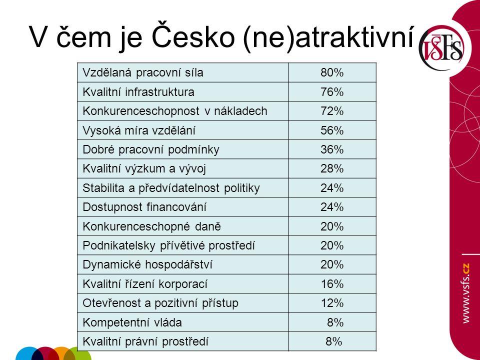 V čem je Česko (ne)atraktivní