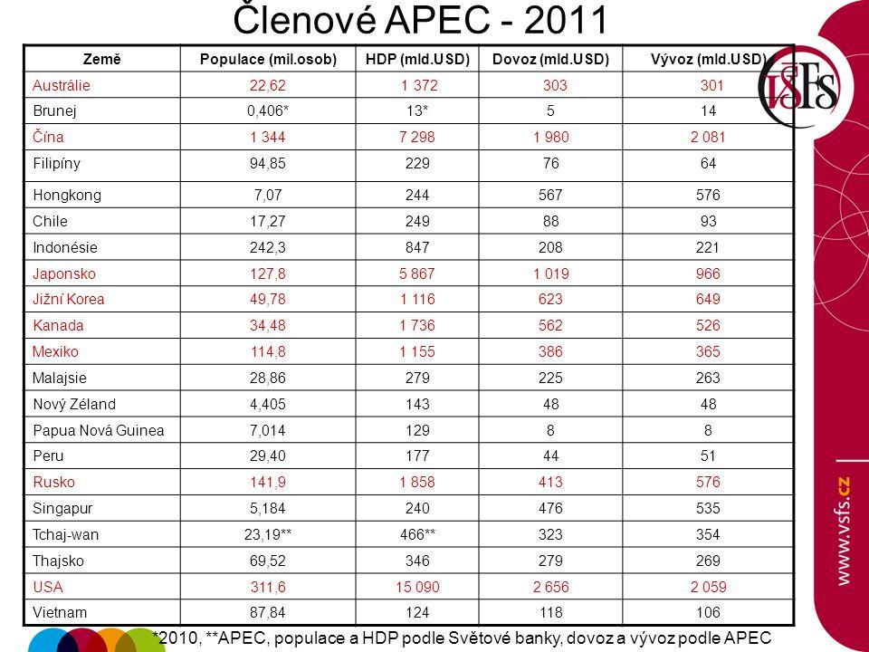 Členové APEC - 2011 Země. Populace (mil.osob) HDP (mld.USD) Dovoz (mld.USD) Vývoz (mld.USD) Austrálie.