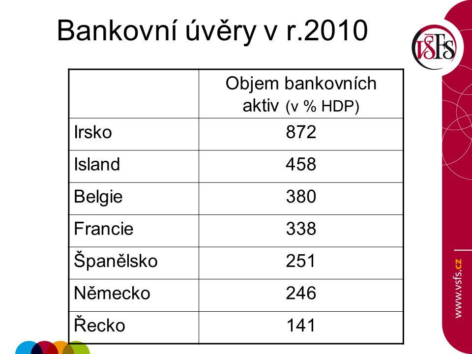 Objem bankovních aktiv (v % HDP)