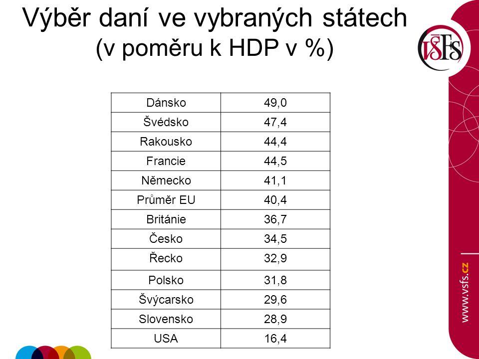 Výběr daní ve vybraných státech (v poměru k HDP v %)