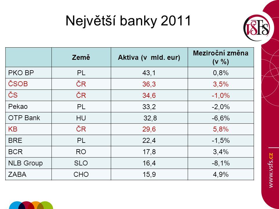 Největší banky 2011 Země Aktiva (v mld. eur) Meziroční změna (v %)