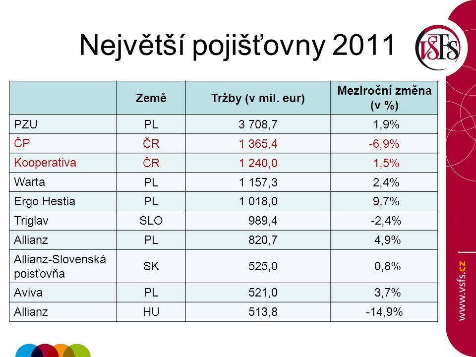 Největší pojišťovny 2011 Země Tržby (v mil. eur) Meziroční změna (v %)