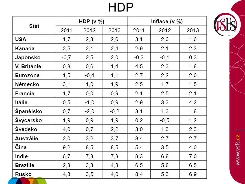 HDP Stát HDP (v %) Inflace (v %) 2011 2012 2013 USA 1,7 2,3 2,6 3,1