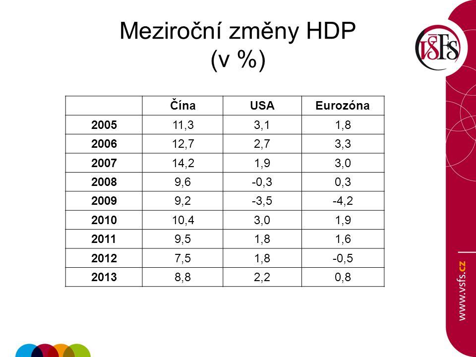 Meziroční změny HDP (v %)
